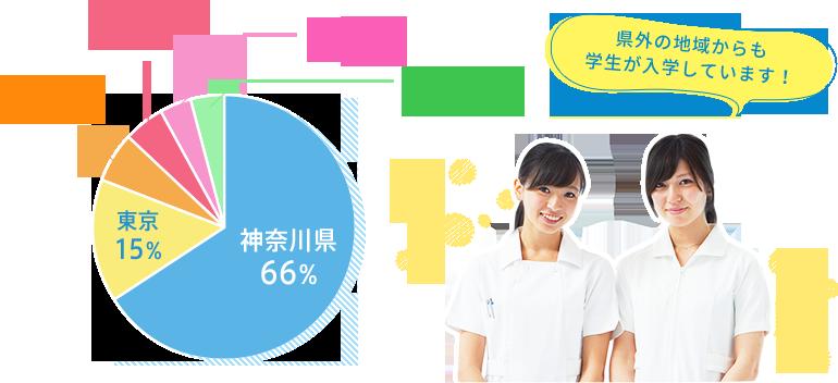 学生出身県 グラフ
